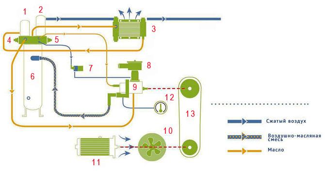 Схема работы винтового масляного компрессора серии MSS от компании MARK