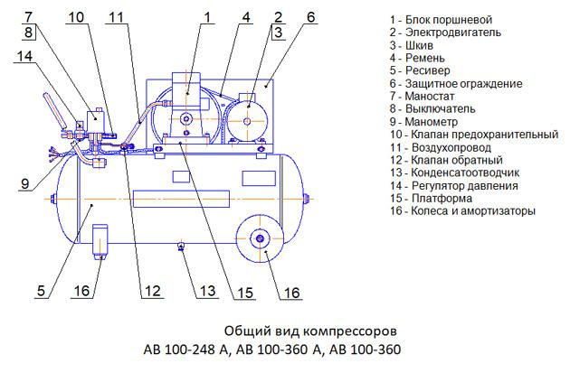 Общий вид компрессоров AB 100-248 А, AB 100-360 А, AB 100-360
