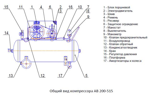 Общий вид компрессора АВ 200-515