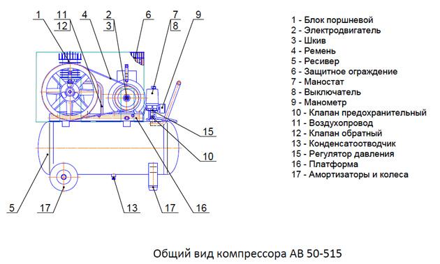 Общий вид компрессора АВ 50-515
