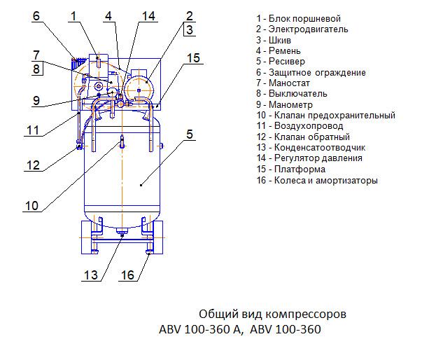 Общий вид компрессоров  ABV 100-360 А,  ABV 100-360