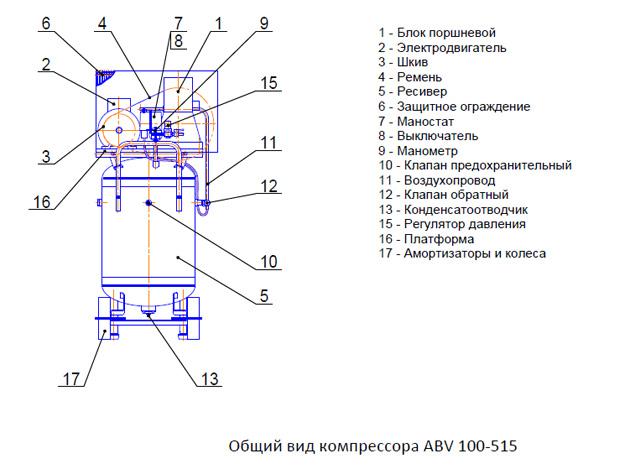 Общий вид компрессора АВV 100-515