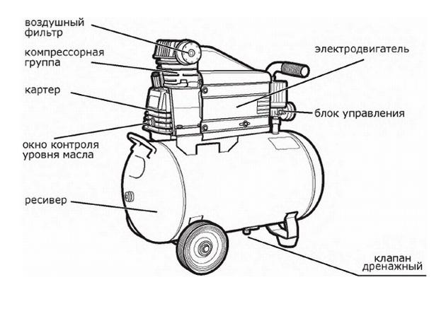 Общий вид компрессора