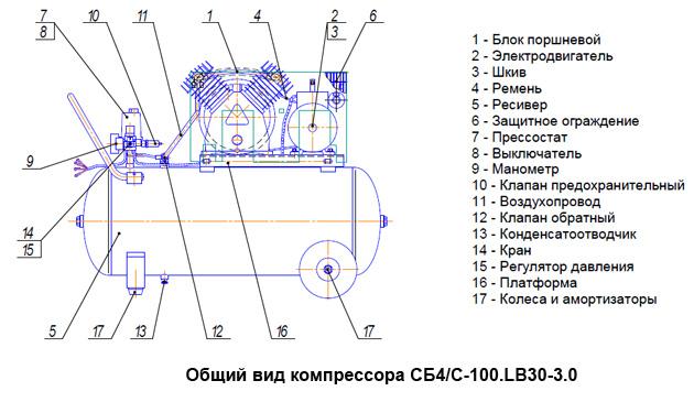 Общий вид компрессора СБ4/C-100.LB30-3.0