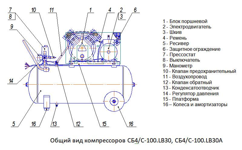 Общий вид компрессора СБ4/С-100.LВ30, СБ4/С-100.LВ30А