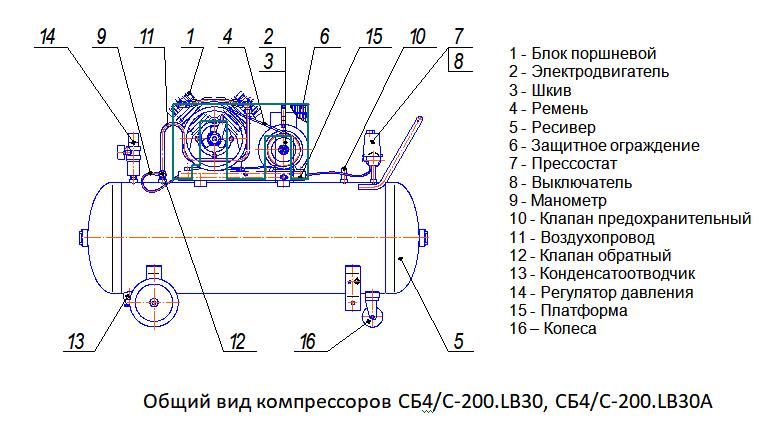 Общий вид компрессоров СБ4/C-200.LB30, СБ4/C-200.LB30А