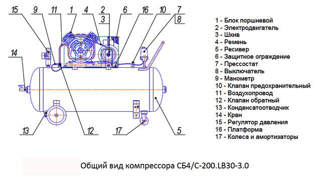 Общий вид компрессора СБ4/C-200.LB30-3.0