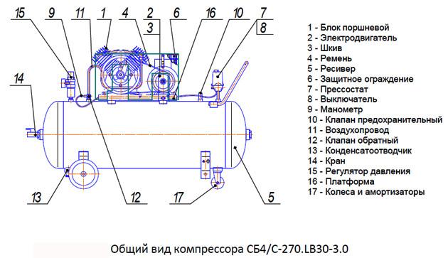 Общий вид компрессора СБ4/C-270.LB30-3.0