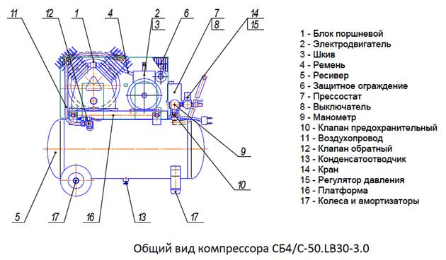 Общий вид компрессора СБ4/C-50.LB30-3.0