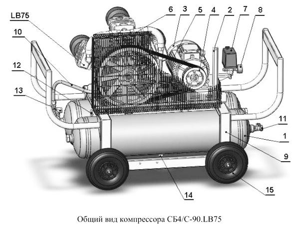 Общий вид компрессора СБ4/С-90.LB75