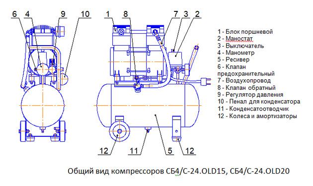 Общий вид компрессоров СБ4/С-24.OLD15, СБ4/С-24.OLD20