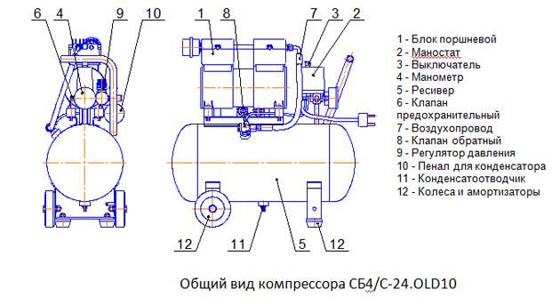 Общий вид компрессора СБ4/С-24.OLD10