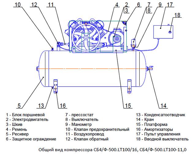 Общий вид компрессора СБ4/Ф-500.LT100/16, СБ4/Ф-500.LT100-11,0