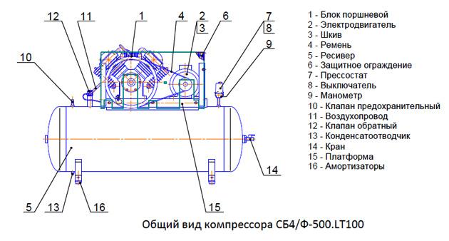 Общий вид компрессора СБ4/Ф-500.LT100