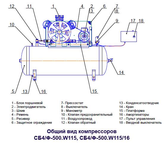 Общий вид компрессоров СБ4/Ф-500.W115, СБ4/Ф-500.W115/16