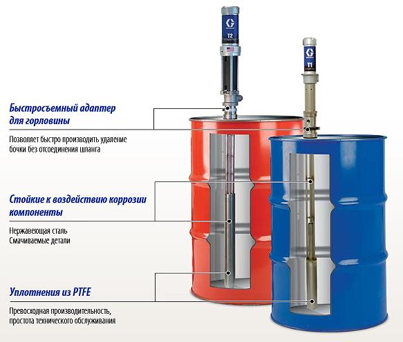 Перекачивающие насосы T1 и T2 для дозаторов серии Reactor Graco