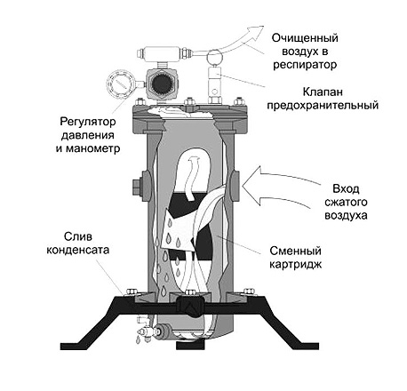 Фильтр ФВ-120/240 оператора абразивной установки